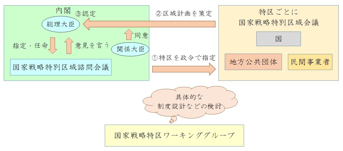 構造改革特別区域